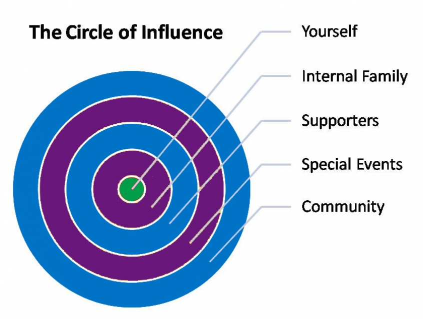 Fundraiser's Circle of Influence